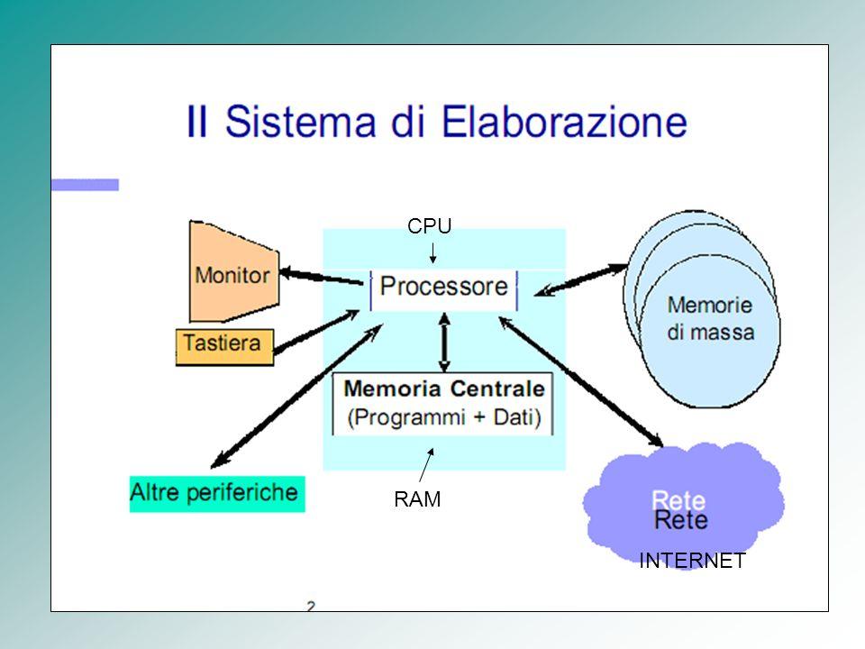 CPU RAM INTERNET