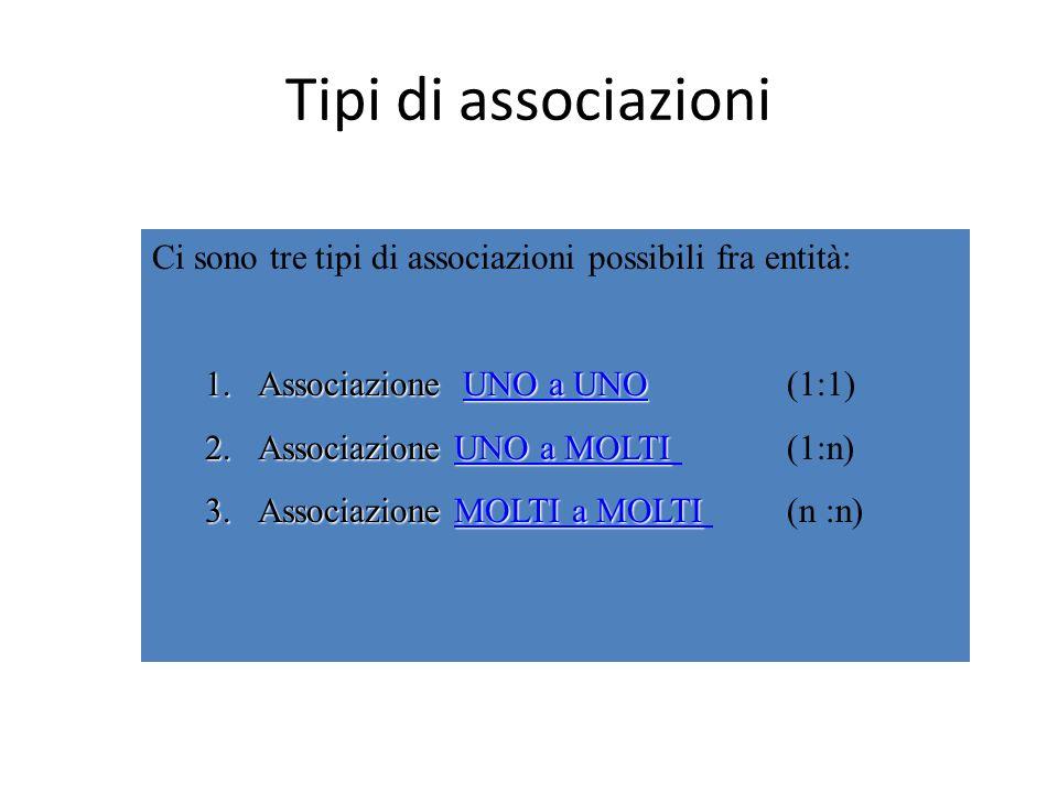 Tipi di associazioni Ci sono tre tipi di associazioni possibili fra entità: Associazione UNO a UNO (1:1)