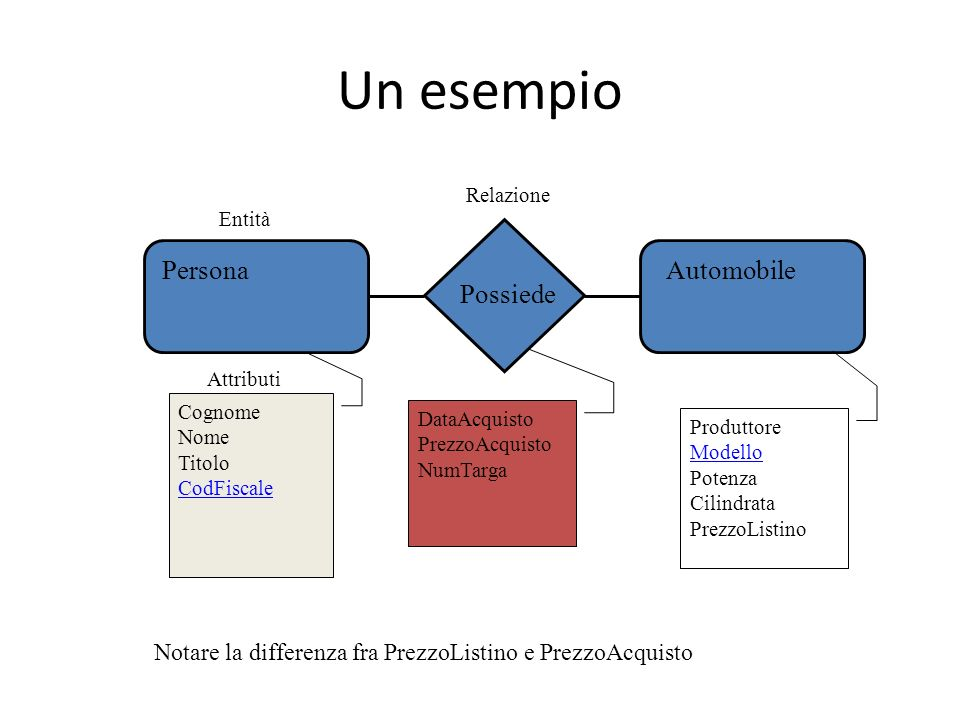 Un esempio Persona Automobile Possiede