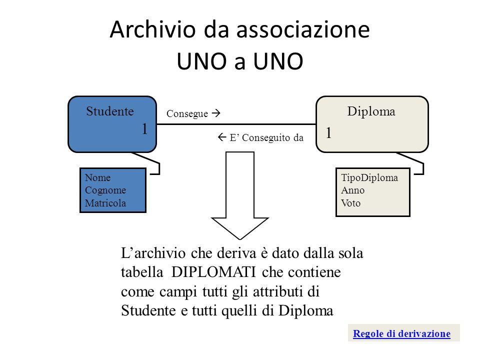 Archivio da associazione UNO a UNO