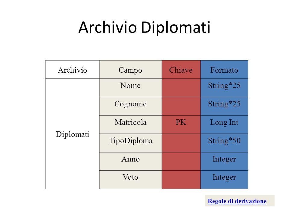 Archivio Diplomati Archivio Campo Chiave Formato Diplomati Nome