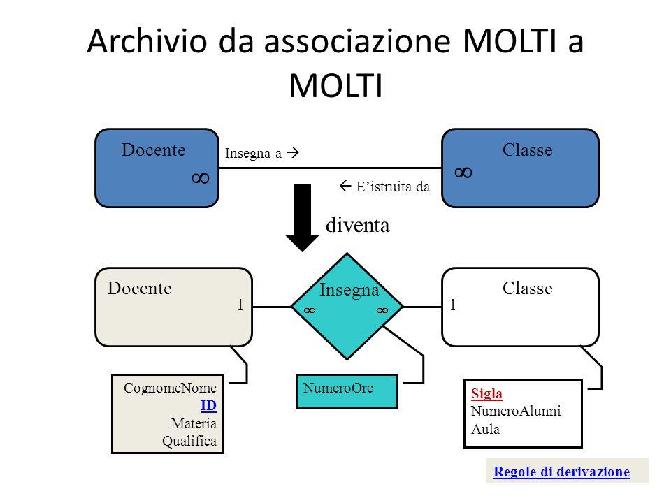 Archivio da associazione MOLTI a MOLTI