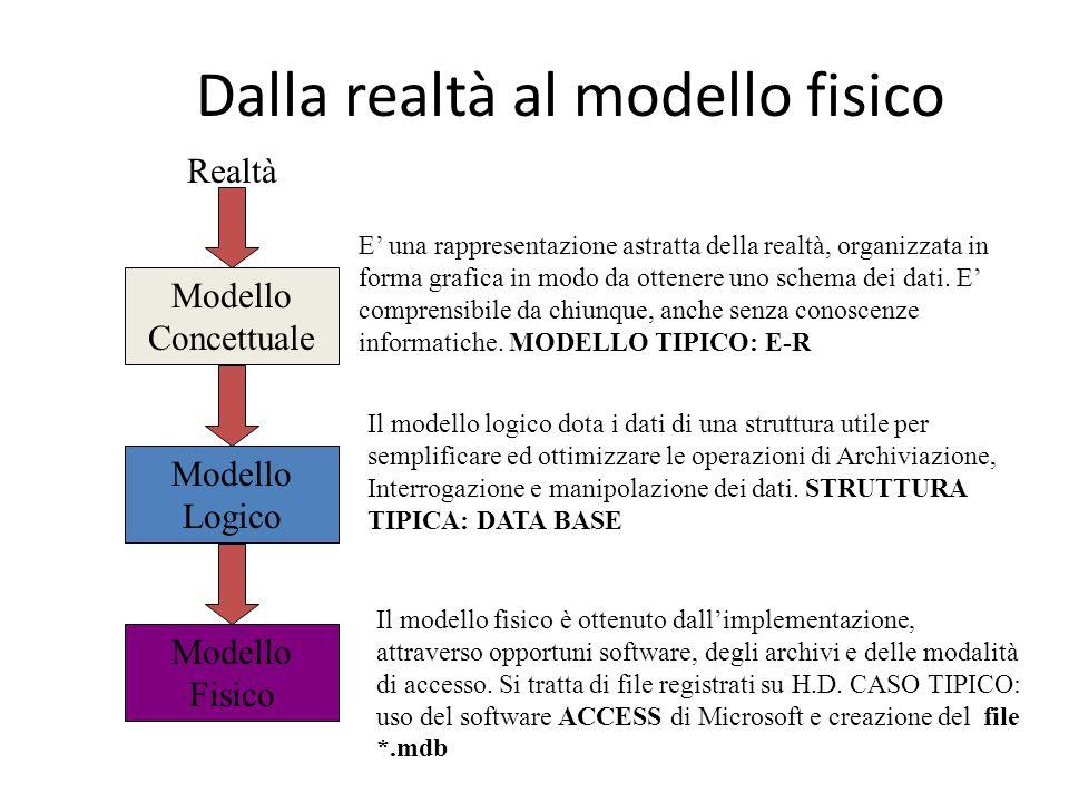 Dalla realtà al modello fisico