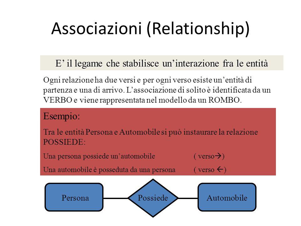 Associazioni (Relationship)