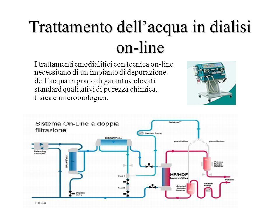 Trattamento dell'acqua in dialisi on-line