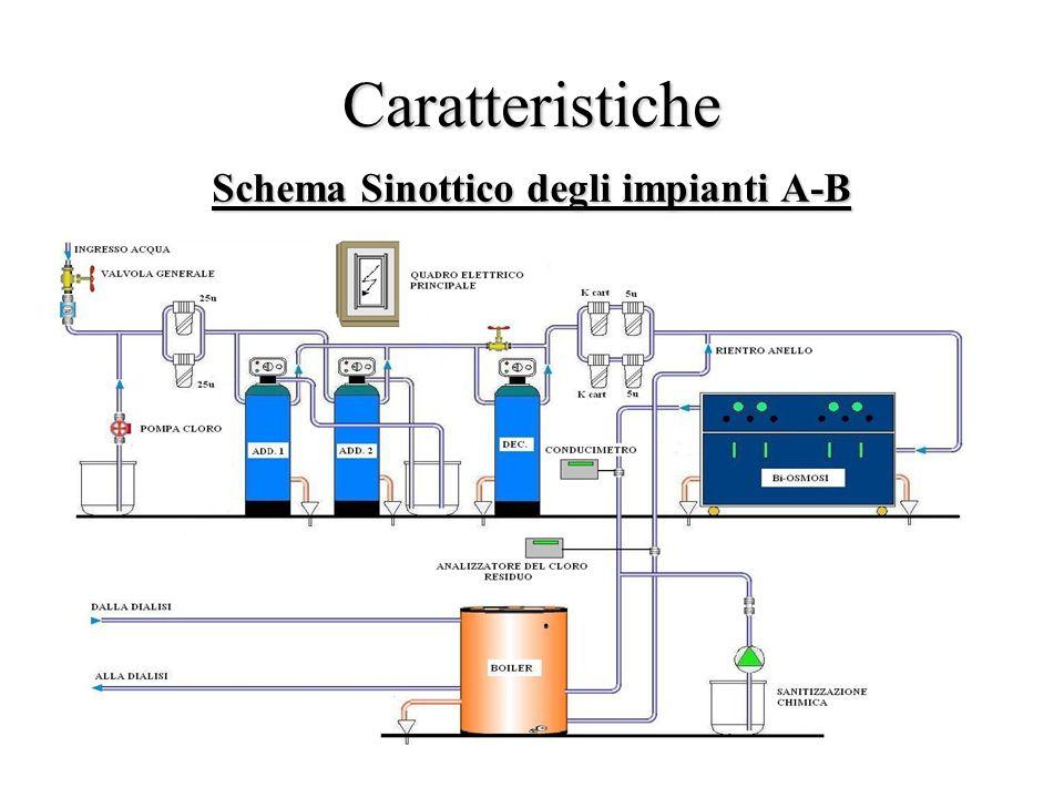 Schema Sinottico degli impianti A-B