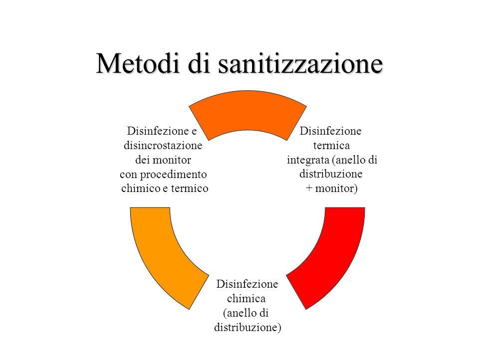 Metodi di sanitizzazione
