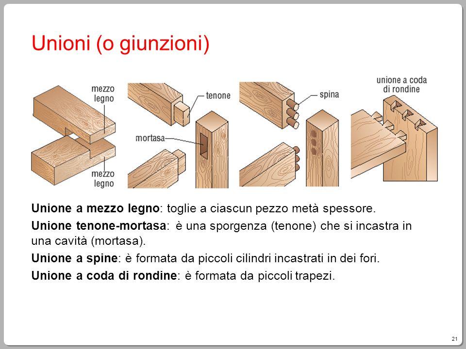 Unioni (o giunzioni) Unione a mezzo legno: toglie a ciascun pezzo metà spessore.