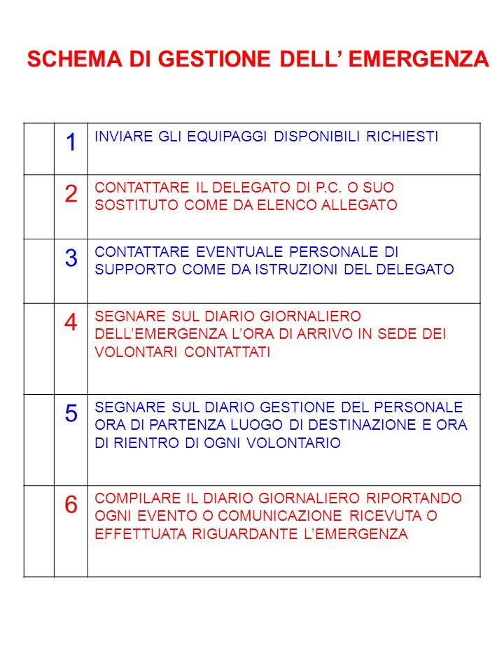 SCHEMA DI GESTIONE DELL' EMERGENZA