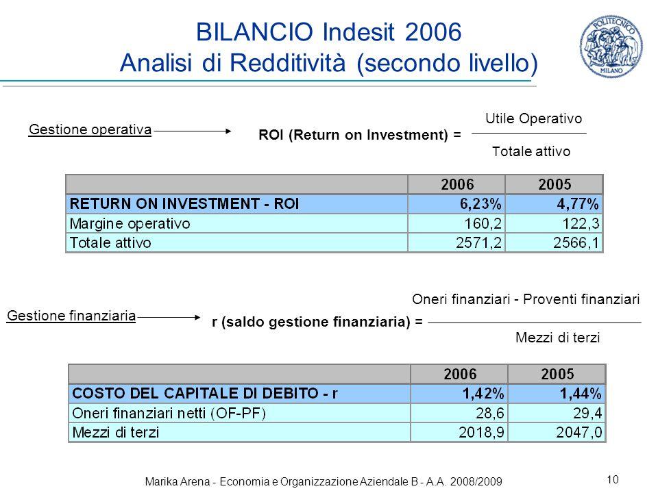 BILANCIO Indesit 2006 Analisi di Redditività (secondo livello)