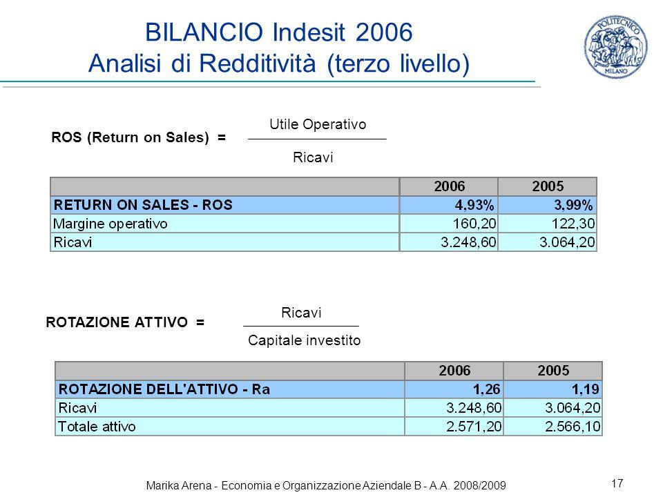 BILANCIO Indesit 2006 Analisi di Redditività (terzo livello)