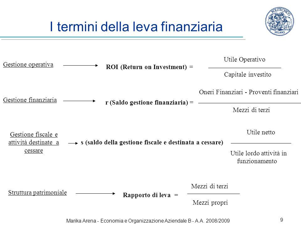 I termini della leva finanziaria