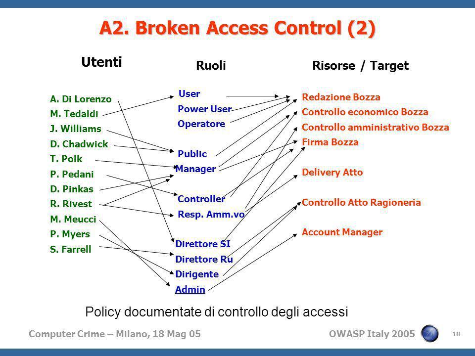 A2. Broken Access Control (2)