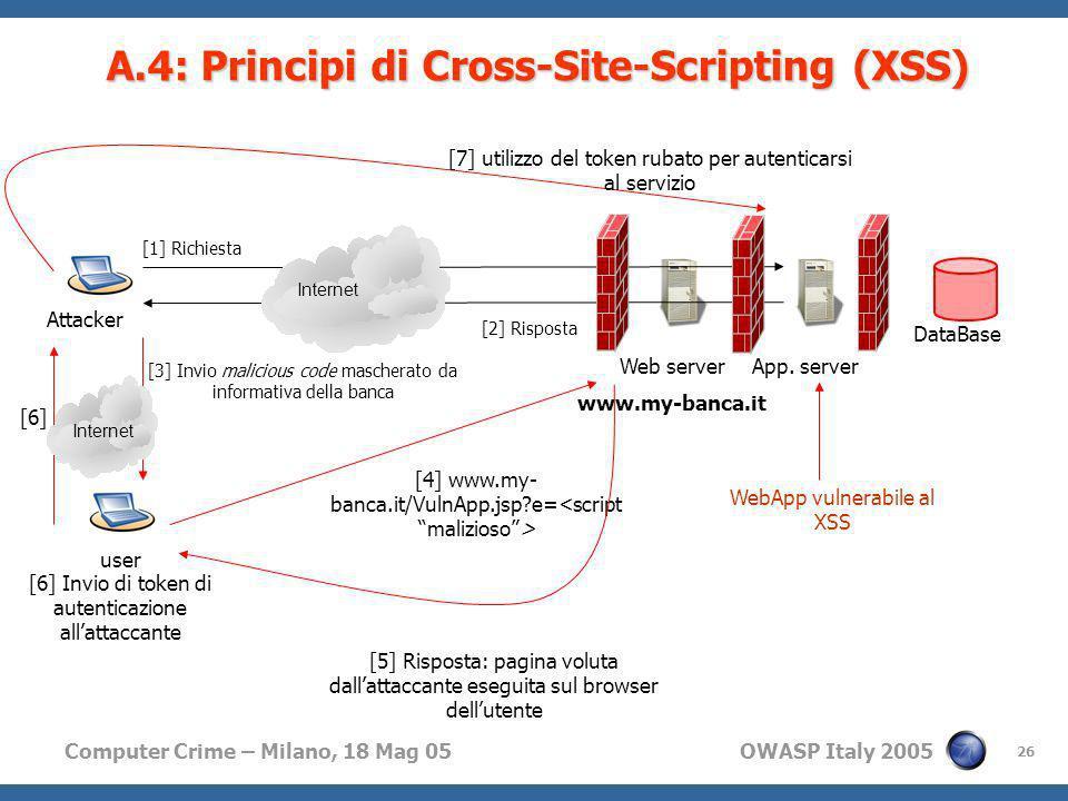 A.4: Principi di Cross-Site-Scripting (XSS)