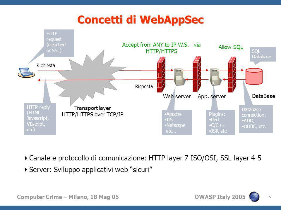Concetti di WebAppSec Richiesta. HTTP. request. (cleartext or SSL) Accept from ANY to IP W.S. via HTTP/HTTPS.