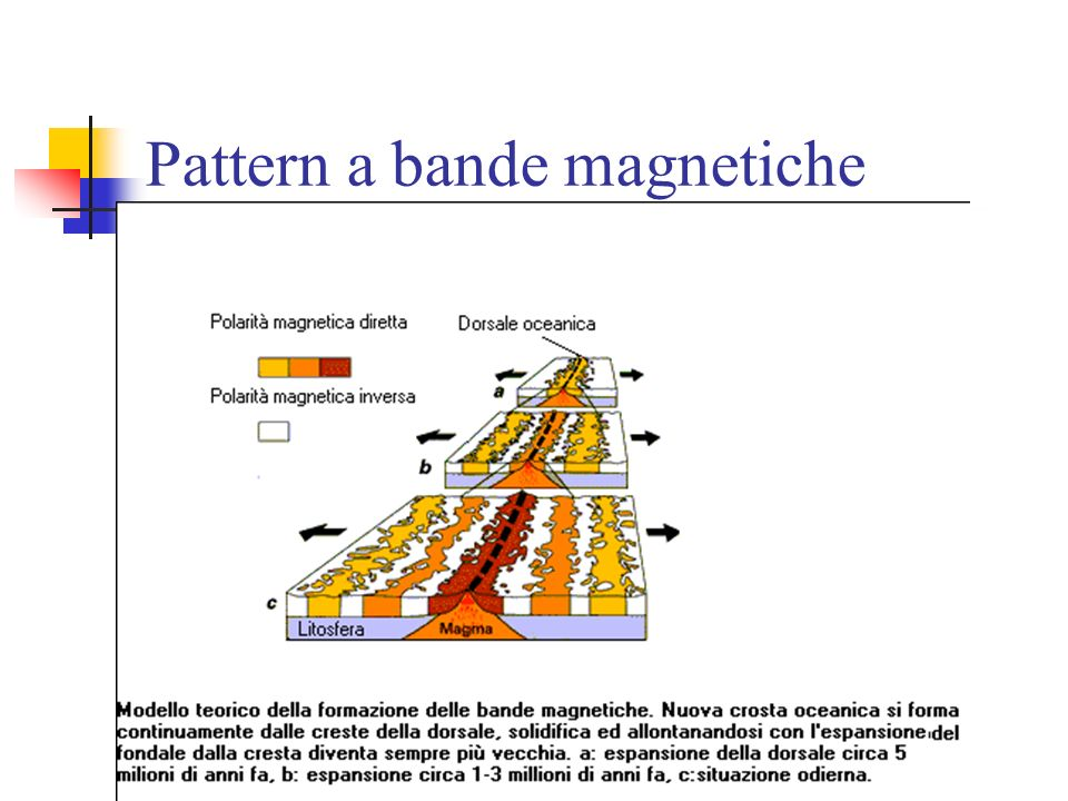 Pattern a bande magnetiche
