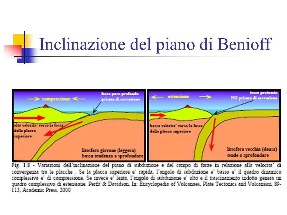 Inclinazione del piano di Benioff