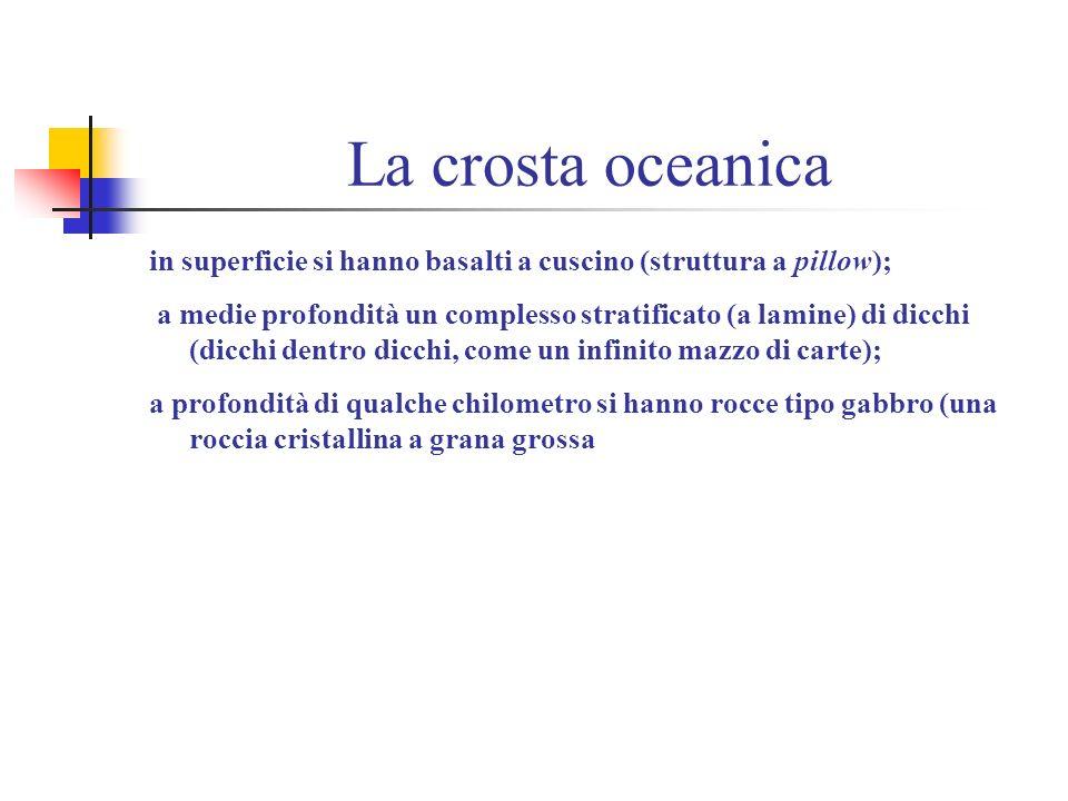 La crosta oceanica in superficie si hanno basalti a cuscino (struttura a pillow);