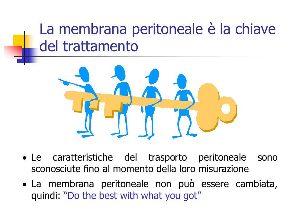 La membrana peritoneale è la chiave del trattamento