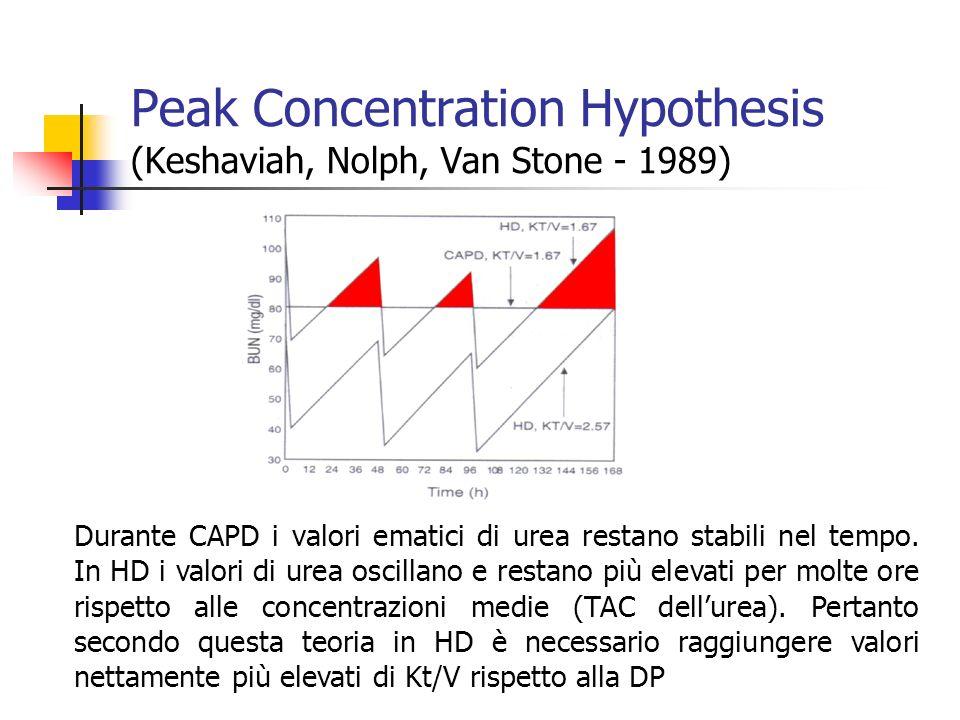 Peak Concentration Hypothesis (Keshaviah, Nolph, Van Stone - 1989)