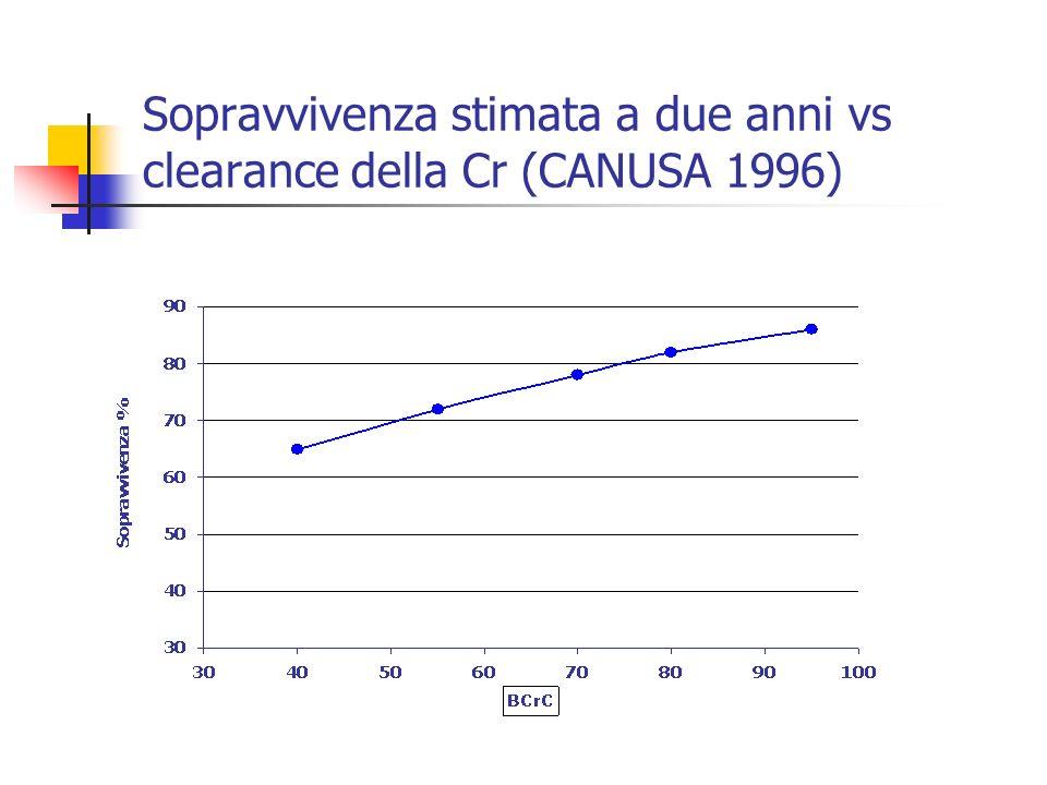 Sopravvivenza stimata a due anni vs clearance della Cr (CANUSA 1996)
