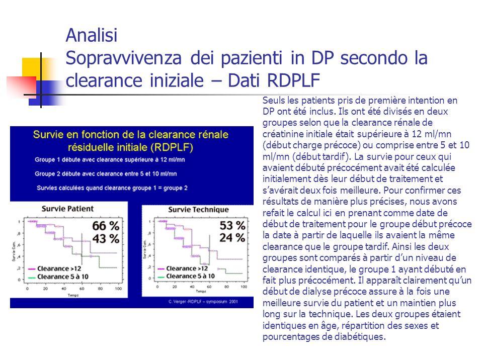 Analisi Sopravvivenza dei pazienti in DP secondo la clearance iniziale – Dati RDPLF