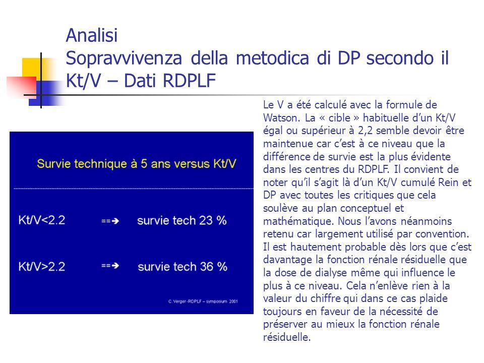 Analisi Sopravvivenza della metodica di DP secondo il Kt/V – Dati RDPLF