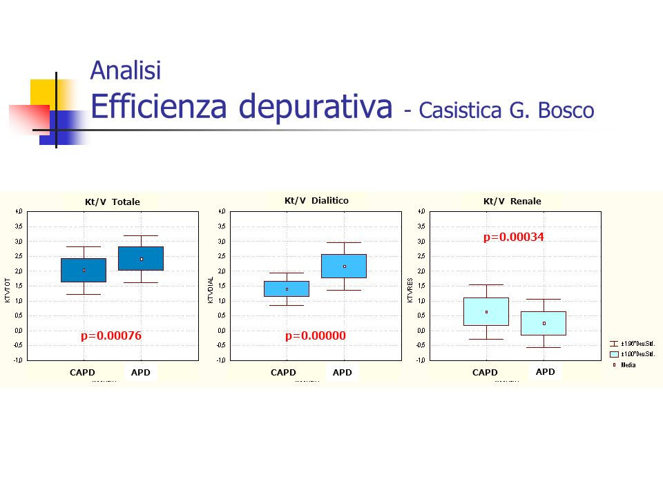 Analisi Efficienza depurativa - Casistica G. Bosco