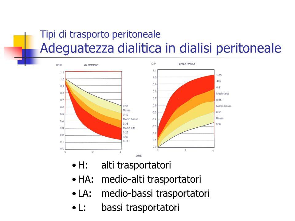 Tipi di trasporto peritoneale Adeguatezza dialitica in dialisi peritoneale