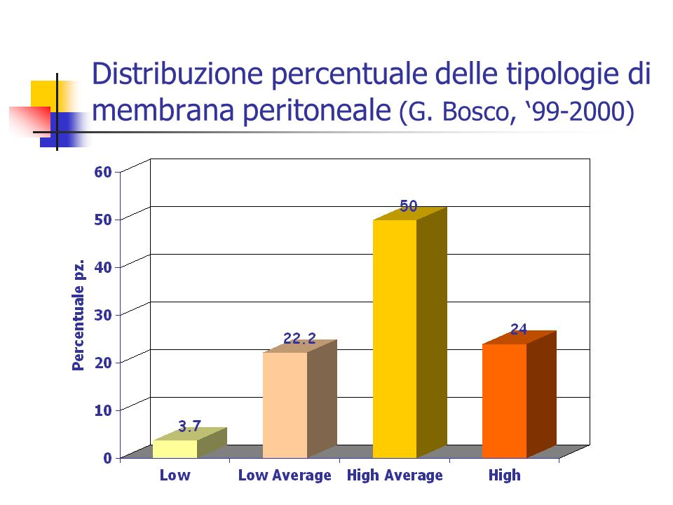 Distribuzione percentuale delle tipologie di membrana peritoneale (G