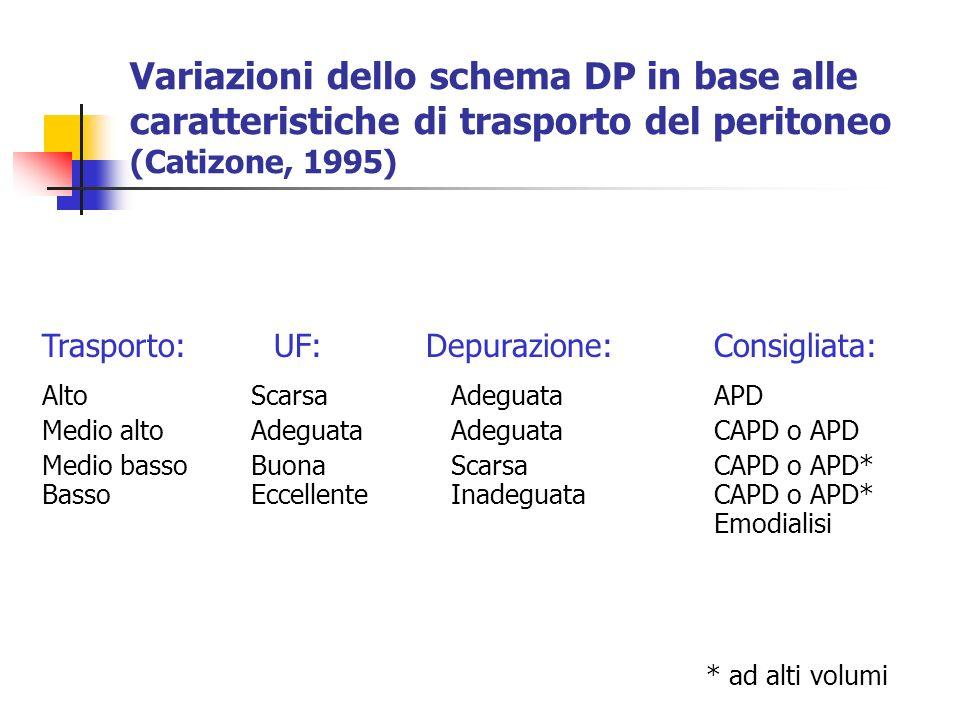 Variazioni dello schema DP in base alle caratteristiche di trasporto del peritoneo (Catizone, 1995)