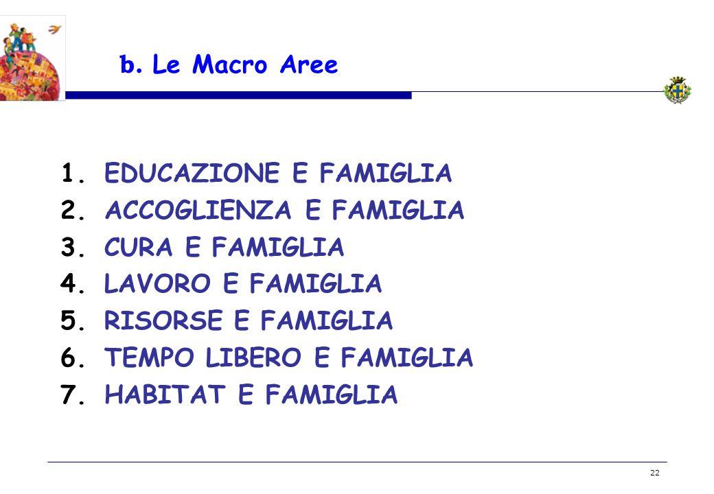 b. Le Macro Aree EDUCAZIONE E FAMIGLIA. ACCOGLIENZA E FAMIGLIA. CURA E FAMIGLIA. LAVORO E FAMIGLIA.