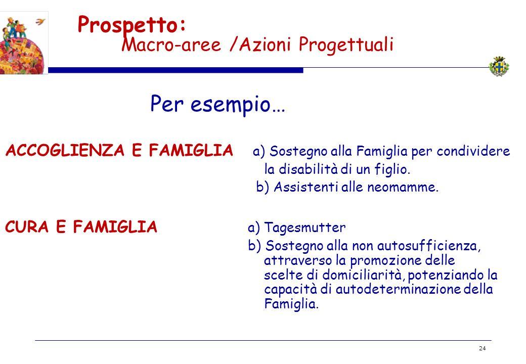 Prospetto: Macro-aree /Azioni Progettuali