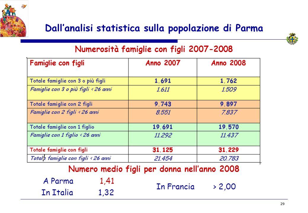 Dall'analisi statistica sulla popolazione di Parma