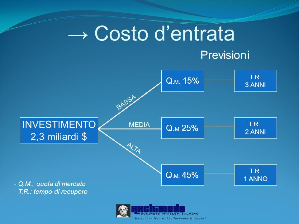→ Costo d'entrata Previsioni INVESTIMENTO 2,3 miliardi $ Q.M. 15%