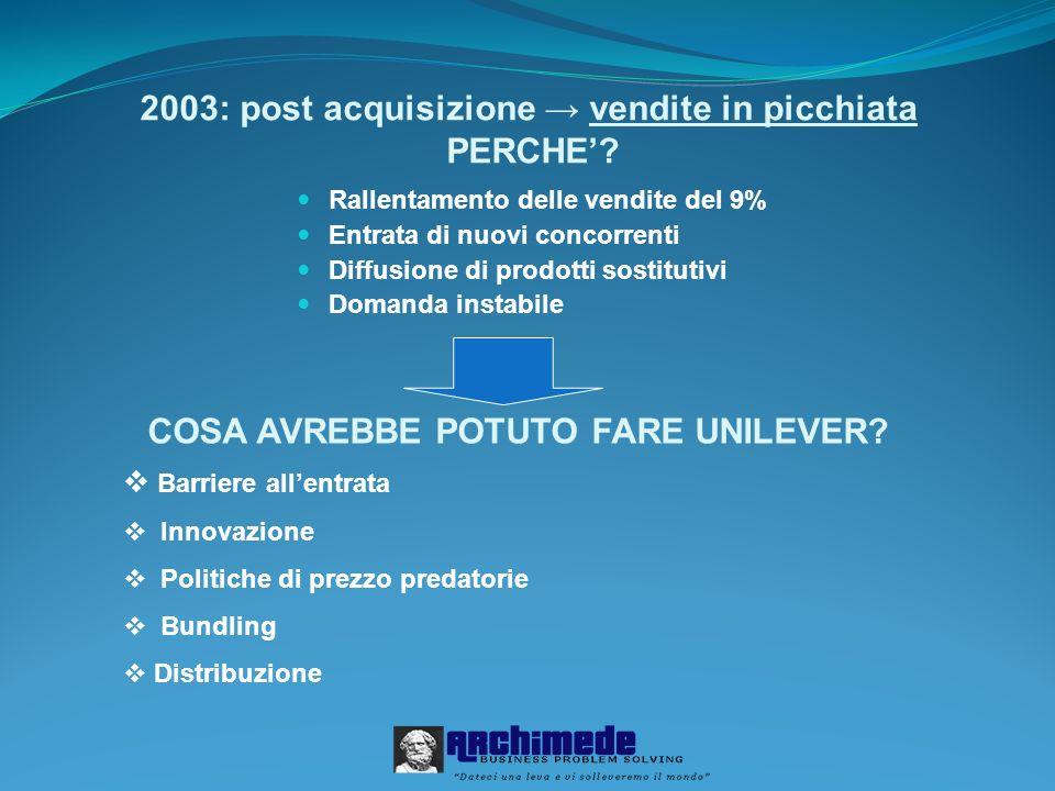 2003: post acquisizione → vendite in picchiata PERCHE'