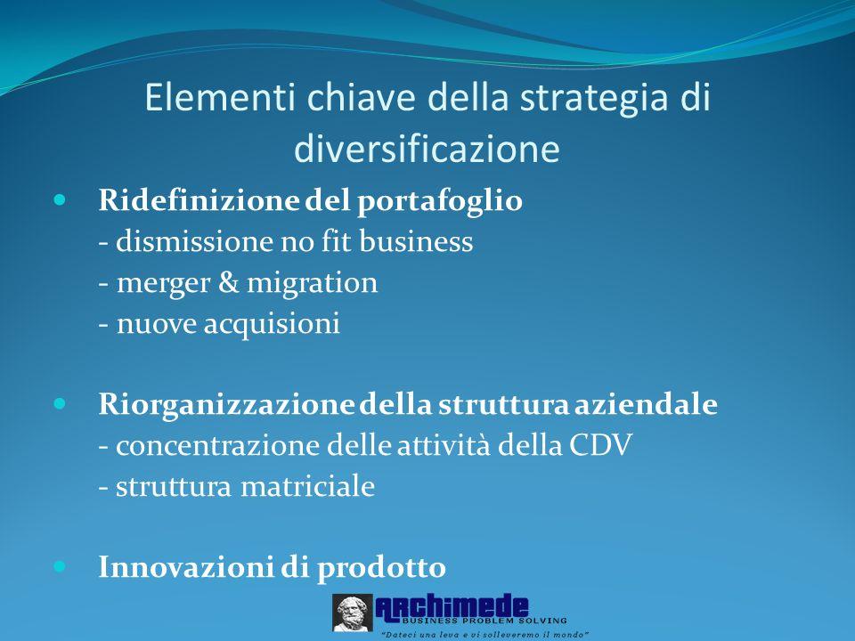 Elementi chiave della strategia di diversificazione