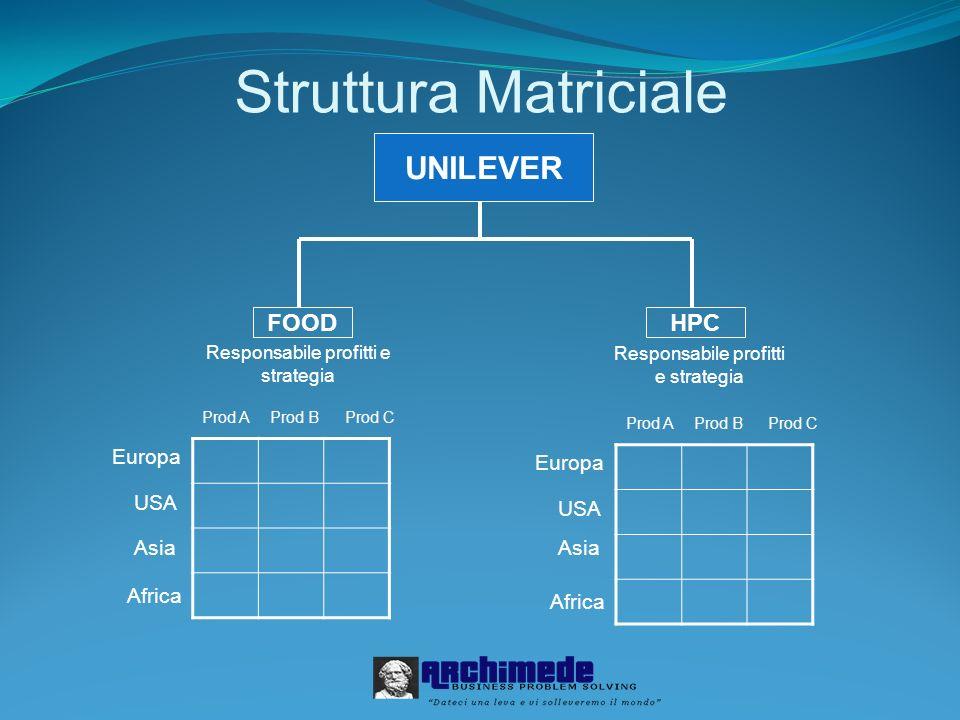 Struttura Matriciale UNILEVER FOOD HPC Europa Europa USA USA Asia Asia