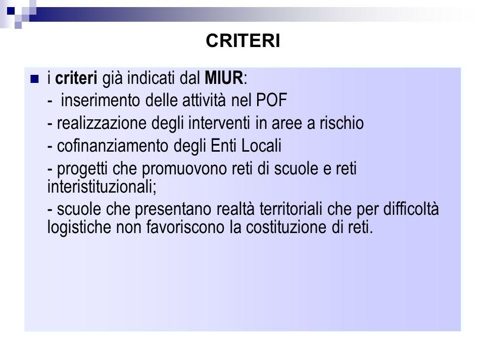 CRITERIi criteri già indicati dal MIUR: - inserimento delle attività nel POF. - realizzazione degli interventi in aree a rischio.