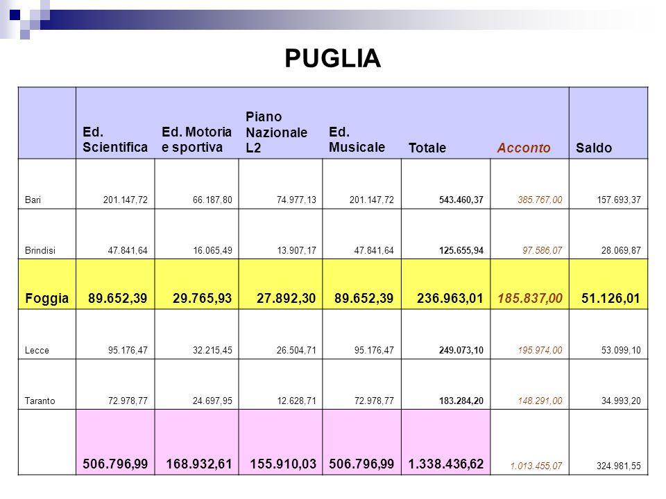 PUGLIA Ed. Scientifica Ed. Motoria e sportiva Piano Nazionale L2