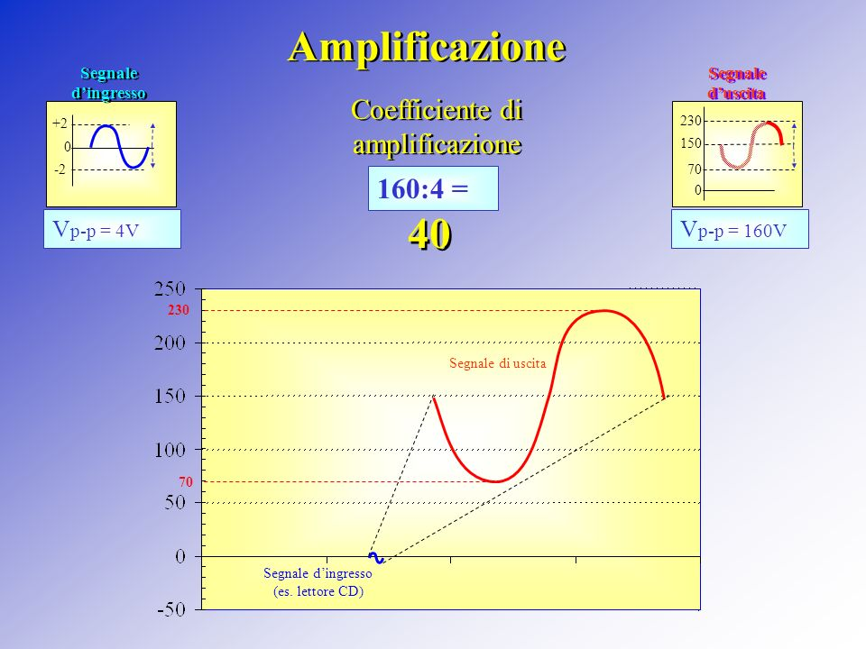 Coefficiente di amplificazione