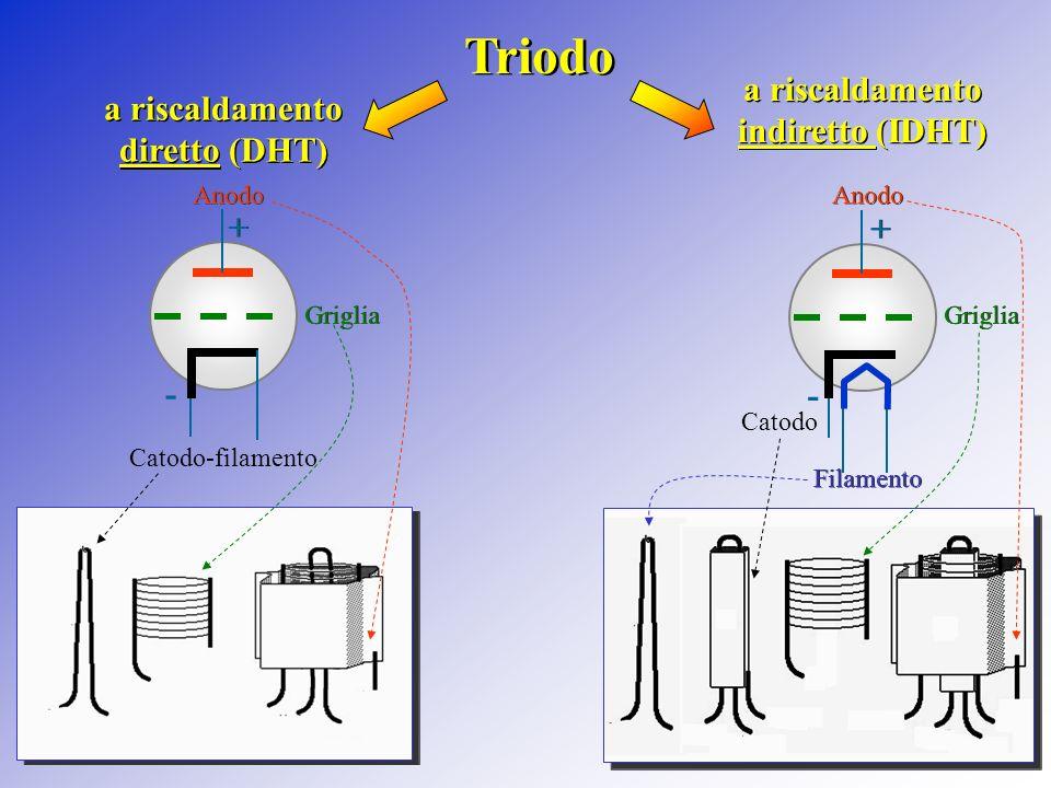 a riscaldamento indiretto (IDHT) a riscaldamento diretto (DHT)