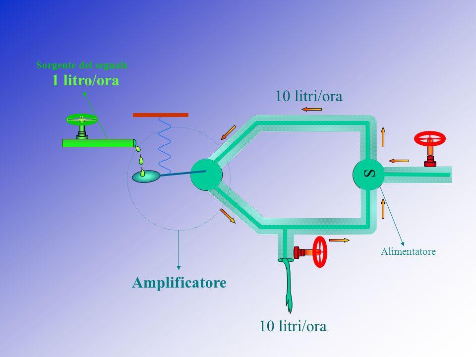 1 litro/ora 10 litri/ora S Amplificatore 10 litri/ora