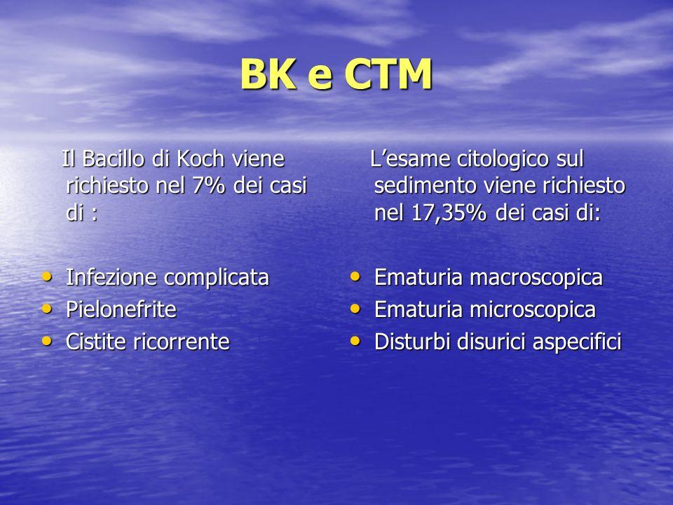 BK e CTM Il Bacillo di Koch viene richiesto nel 7% dei casi di :