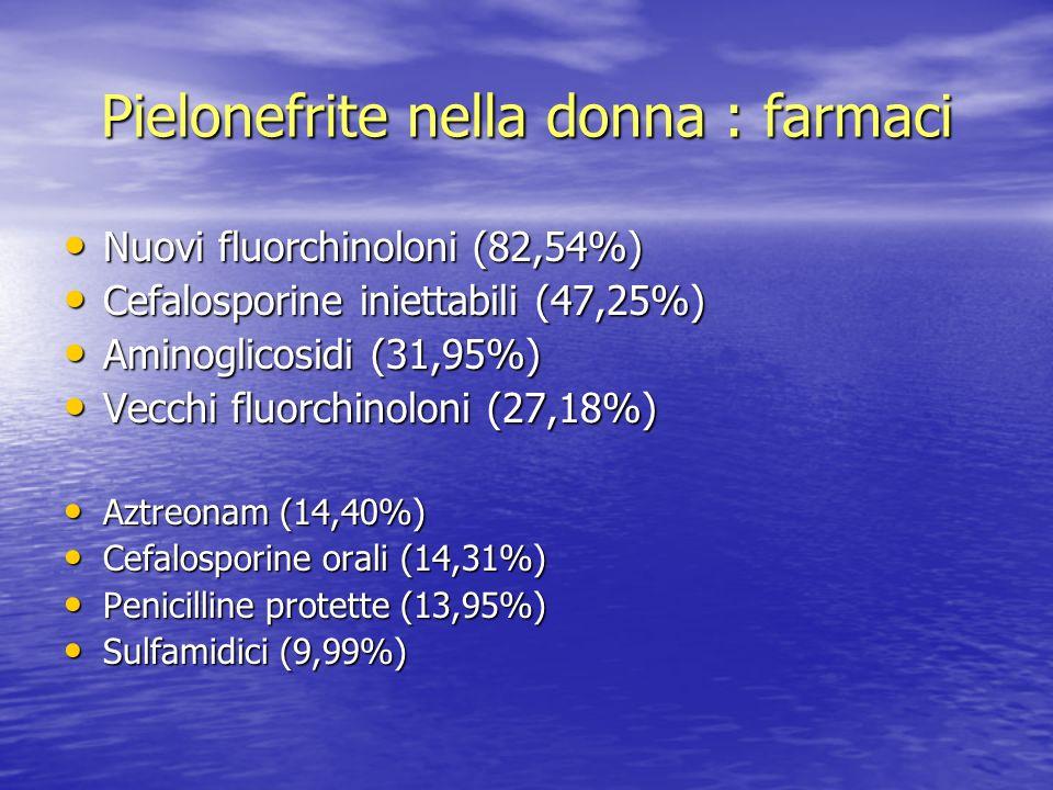 Pielonefrite nella donna : farmaci