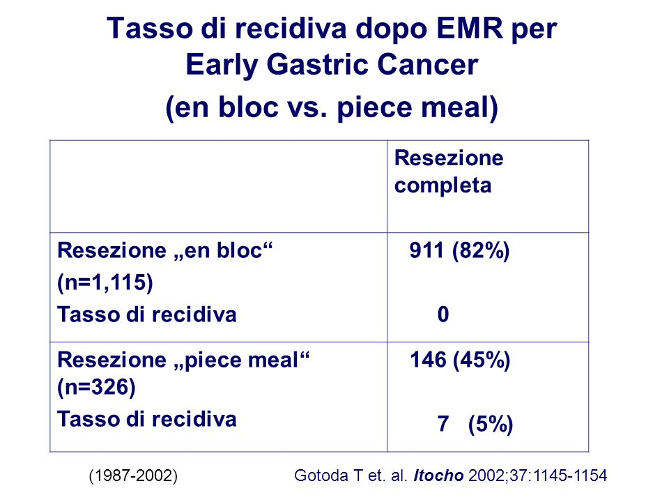 Tasso di recidiva dopo EMR per Early Gastric Cancer (en bloc vs