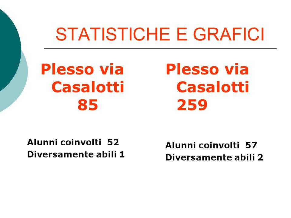 STATISTICHE E GRAFICI Plesso via Casalotti 85 Plesso via Casalotti 259