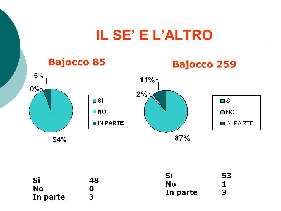 IL SE' E L'ALTRO Bajocco 85 Bajocco 259 Si 53 Si 48 No 1 No 0