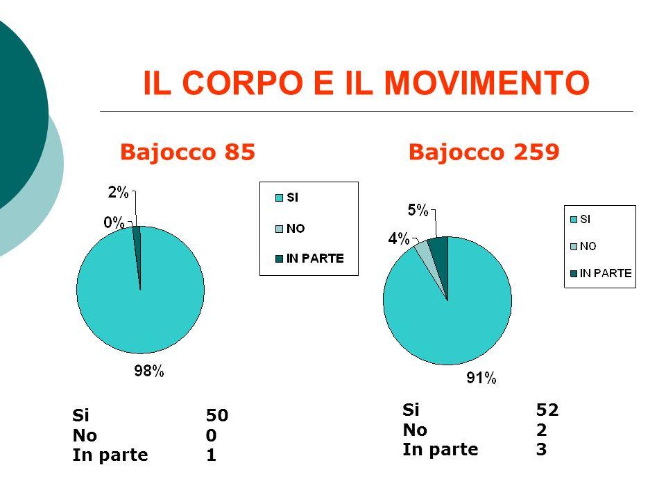 IL CORPO E IL MOVIMENTO Bajocco 85 Bajocco 259 Si 52 Si 50 No 2 No 0