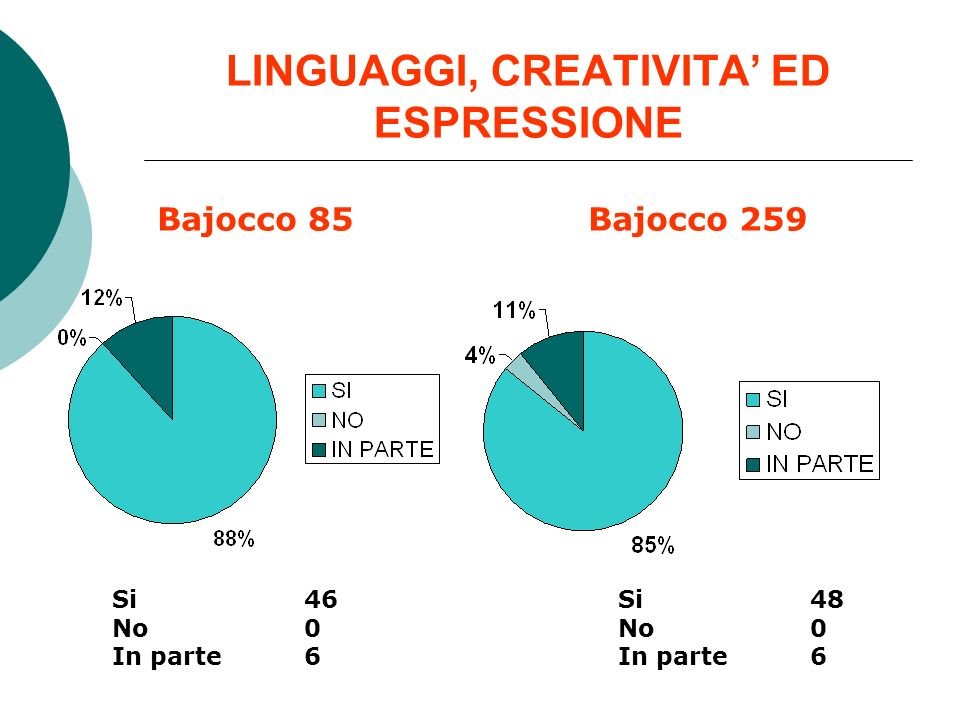 LINGUAGGI, CREATIVITA' ED ESPRESSIONE
